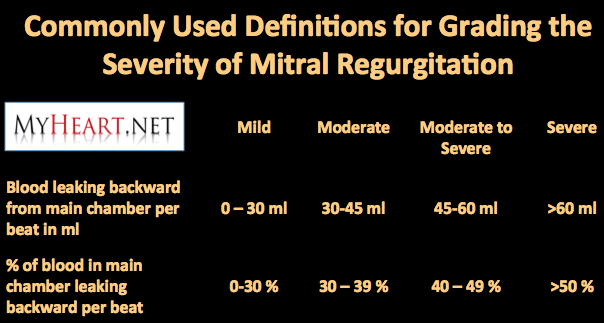 mitral regurgitation severity