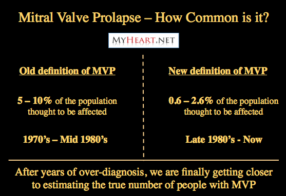 How common is mitral valve prolapse